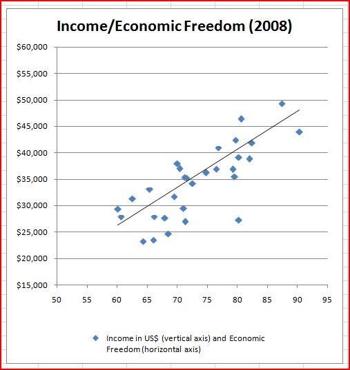 Figure 1. Economic Freedom
