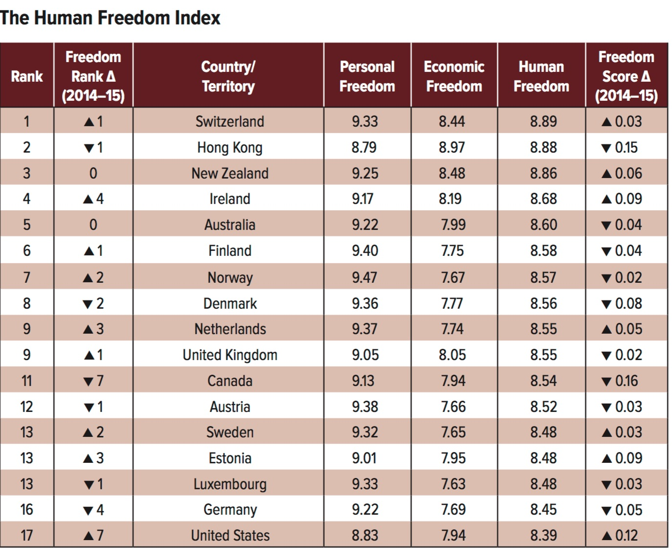 Human Freedom Index.jpg