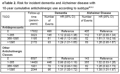 Dementia, Antihistamines, and Cost-Benefit Analysis - Econlib